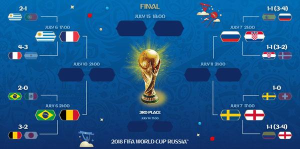 Dünya Kupası Çeyrek Finali Ne Zaman Oynanacak